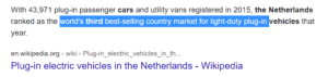 Netherlands is the third-largest exporter of electric vehicles