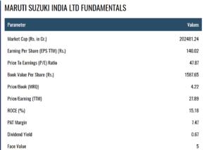 Maruti Suzuki India Ltd : Top electric Vehicle Stocks in india