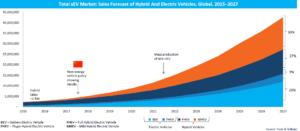 https://e-vehicleinfo.com/opportunities-in-ev-sector-for-ssi/
