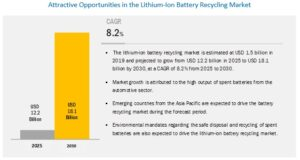 https://e-vehicleinfo.com/easiest-way-to-recycling-lithium-ion-batteries/
