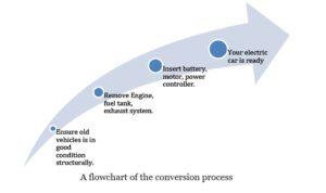 https://e-vehicleinfo.com/retrofitting-technology-to-convert-conventional-cars-into-ev/